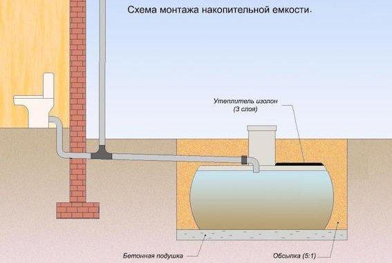 накопительная канализация для дачи