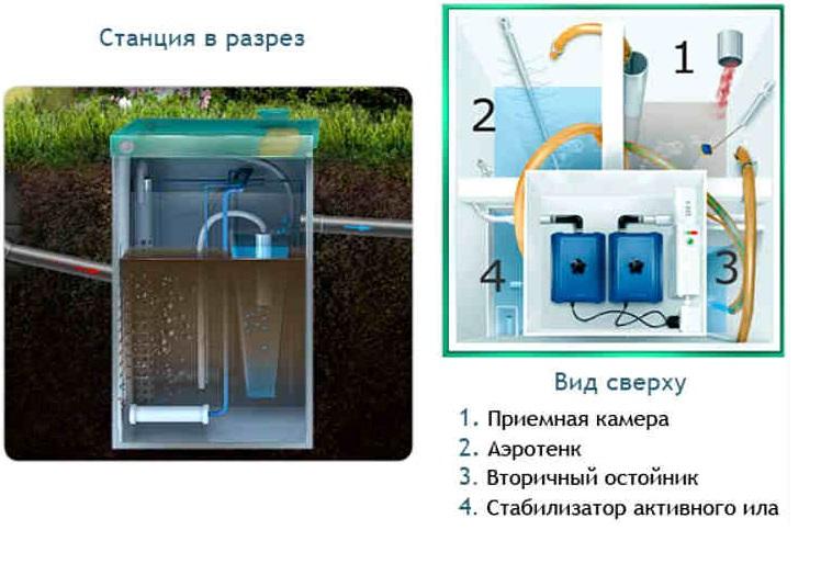 энергозависимый септик под ключ